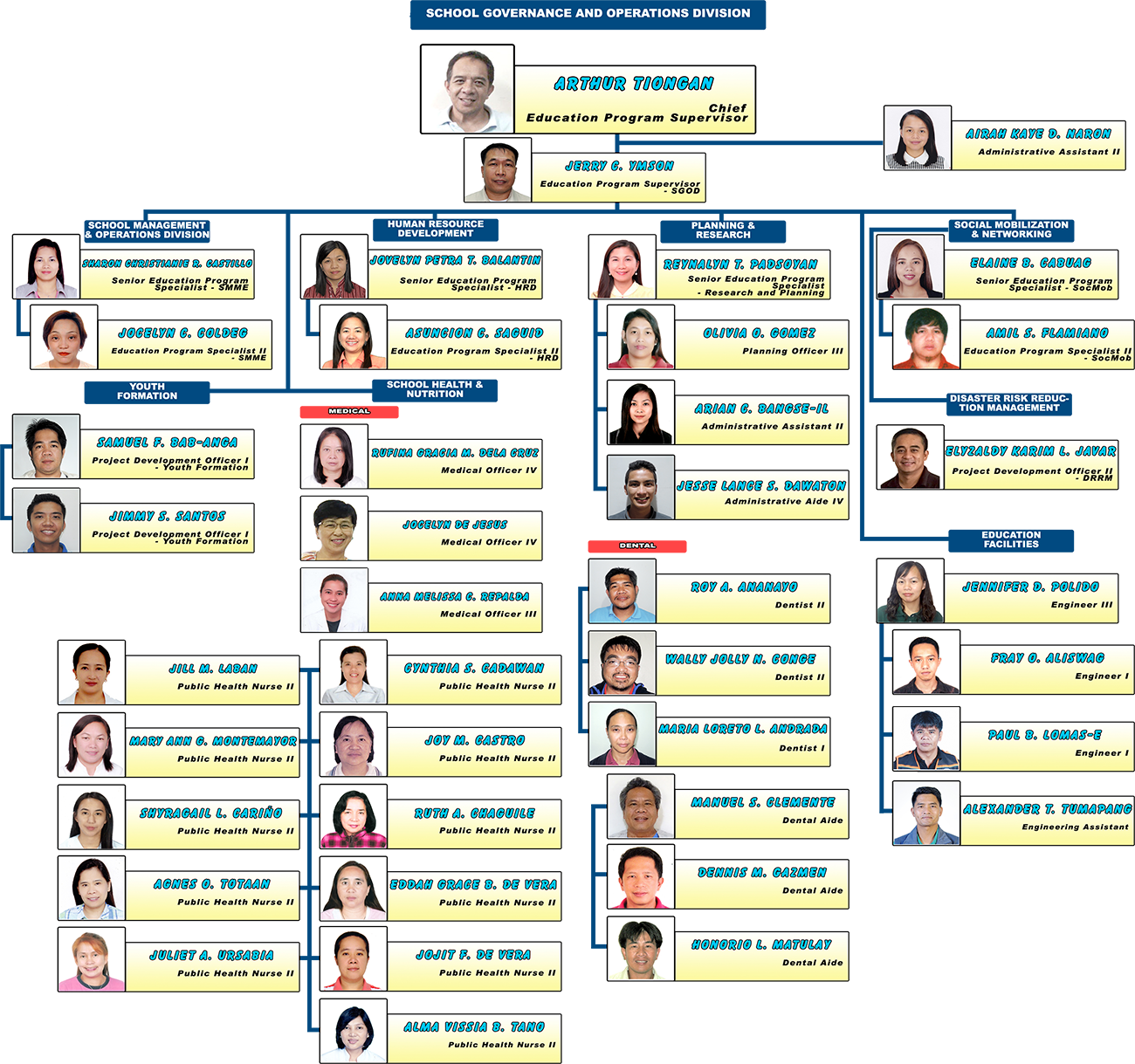 deped baguio division office organizational structure